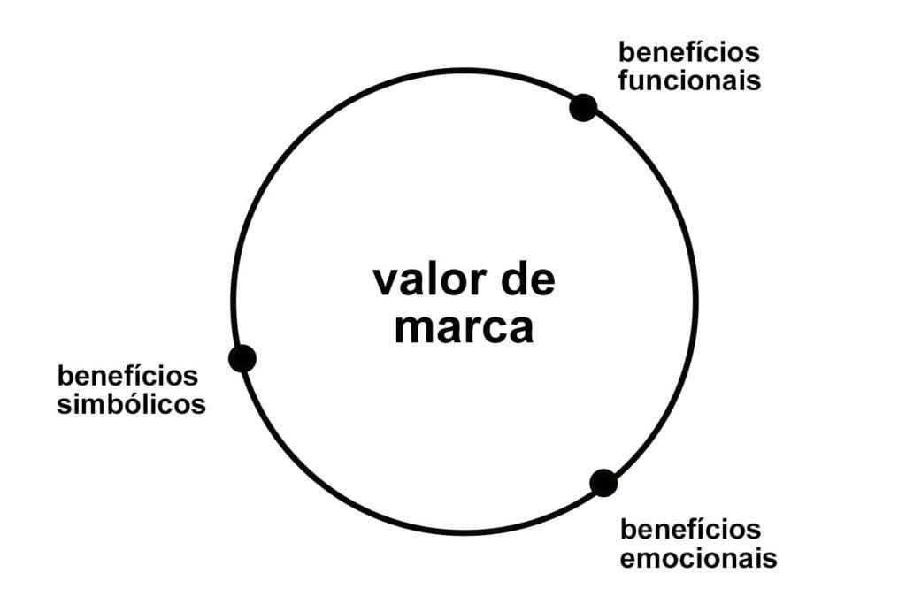 diagrama dos valores de uma marca