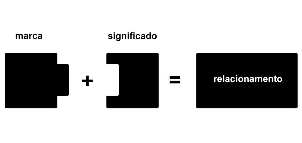gráfico relacionamento com a marca